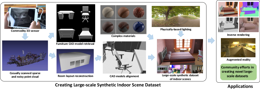 Figure 1 for OpenRooms: An End-to-End Open Framework for Photorealistic Indoor Scene Datasets
