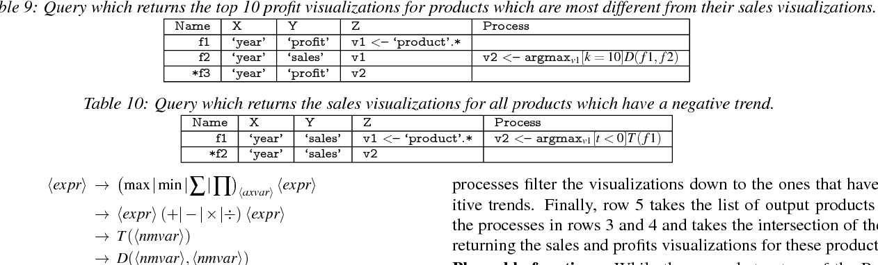 Table 9 from Effortless Data Exploration with zenvisage: An