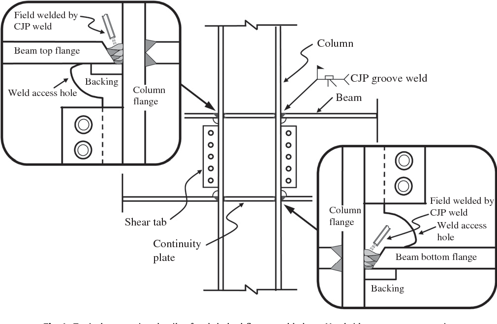 Seismic performance of steel beam-to-column moment connections with