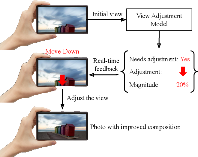 Figure 1 for Camera View Adjustment Prediction for Improving Image Composition