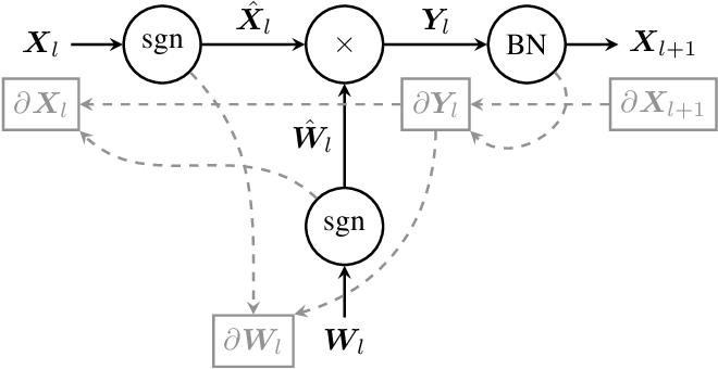 Figure 2 for Enabling Binary Neural Network Training on the Edge