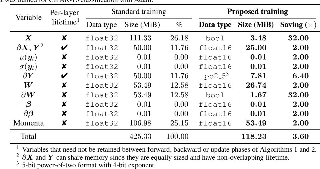 Figure 3 for Enabling Binary Neural Network Training on the Edge
