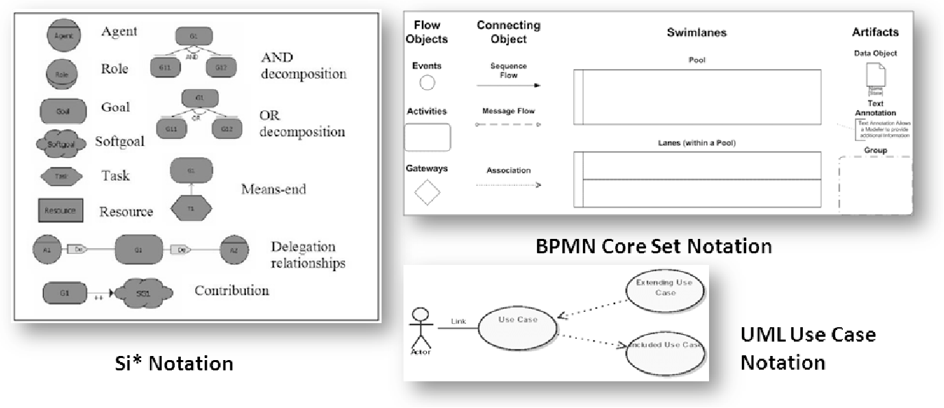 Figure 1 from wiki based requirements management for business figure 1 ccuart Image collections