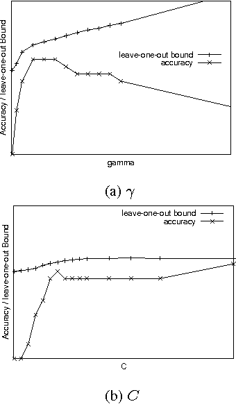 Fig. 3. The leave-one-out bound indicates good parameters.