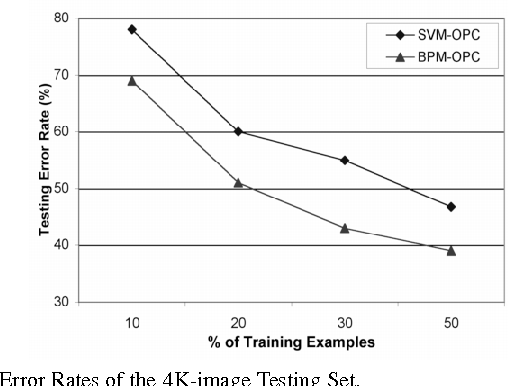 Fig. 8. Error Rates of the 4K-image Testing Set.