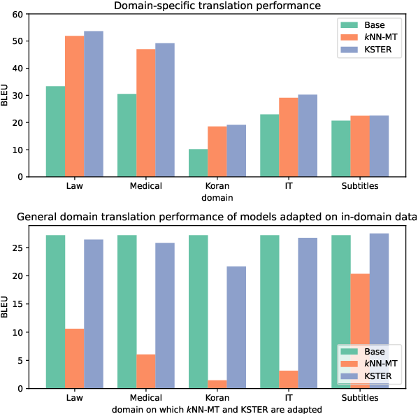 Figure 1 for Learning Kernel-Smoothed Machine Translation with Retrieved Examples