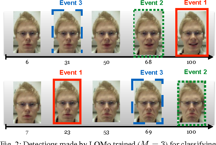 Figure 4 for Discriminatively Trained Latent Ordinal Model for Video Classification