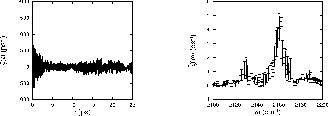 Figure 2: Left: Averaged force auto correlation function for four trajectories at 300K. Right: Fourier spectrum for the four correlation functions with error bars.