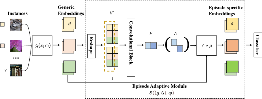 Figure 3 for Episode Adaptive Embedding Networks for Few-shot Learning