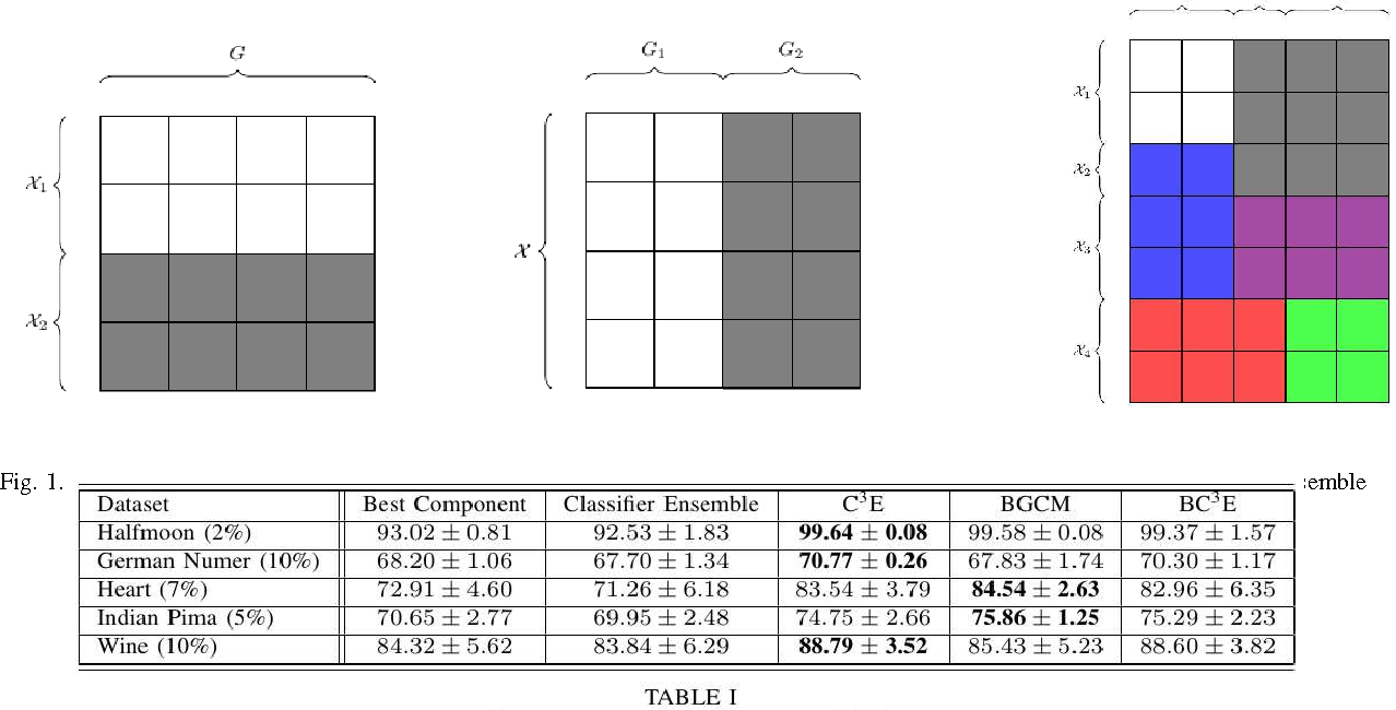 Figure 1 for A Privacy-Aware Bayesian Approach for Combining Classifier and Cluster Ensembles
