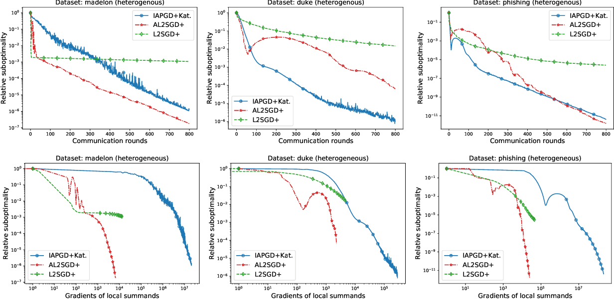 Figure 4 for Lower Bounds and Optimal Algorithms for Personalized Federated Learning
