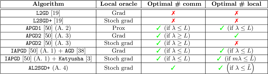 Figure 1 for Lower Bounds and Optimal Algorithms for Personalized Federated Learning