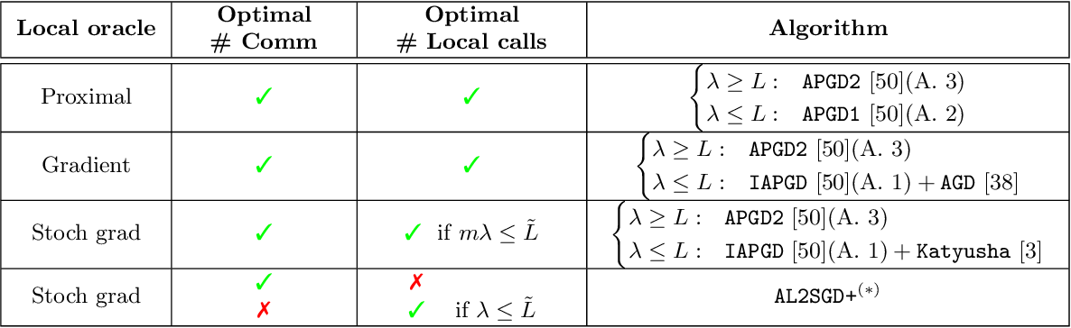 Figure 3 for Lower Bounds and Optimal Algorithms for Personalized Federated Learning