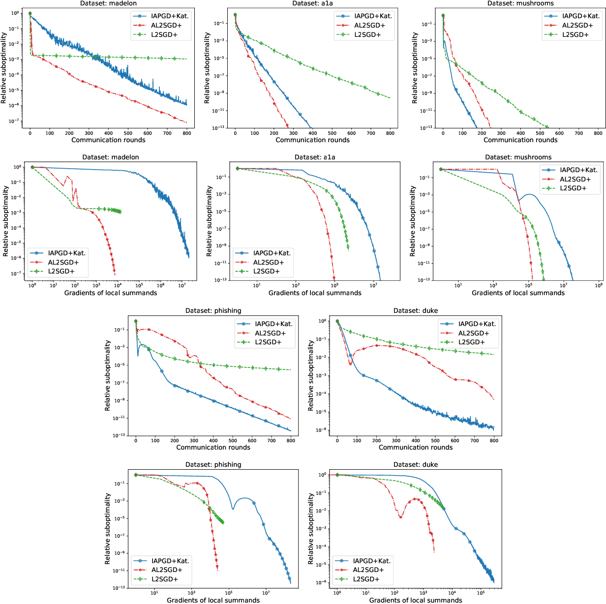 Figure 2 for Lower Bounds and Optimal Algorithms for Personalized Federated Learning