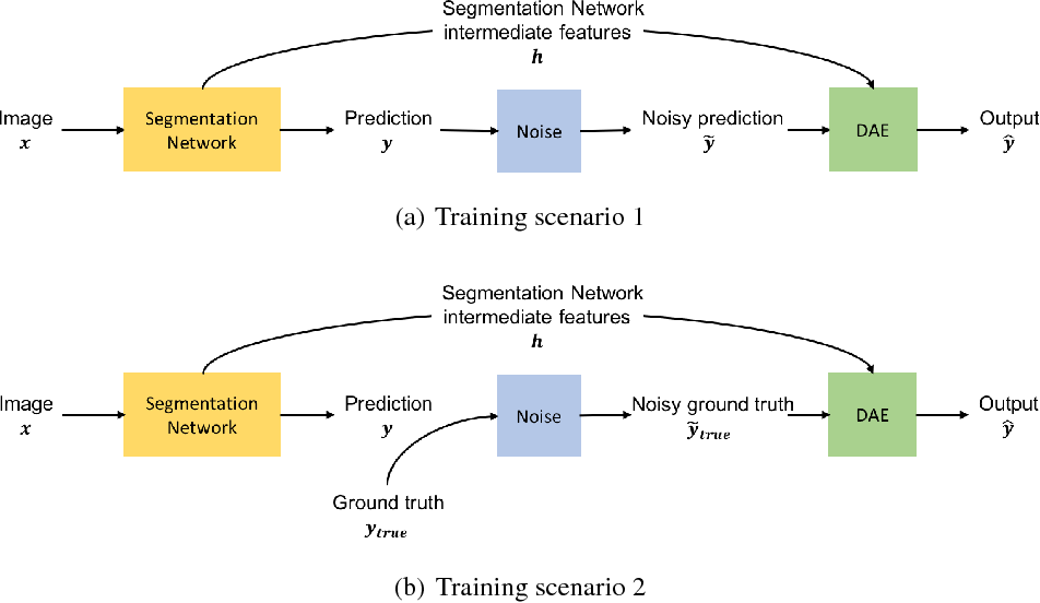 Figure 1 for Image Segmentation by Iterative Inference from Conditional Score Estimation