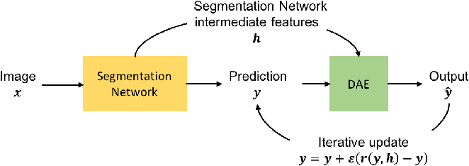 Figure 3 for Image Segmentation by Iterative Inference from Conditional Score Estimation