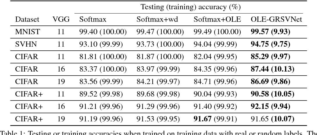 Figure 2 for Stop memorizing: A data-dependent regularization framework for intrinsic pattern learning