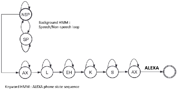 Figure 1 for Data Augmentation for Robust Keyword Spotting under Playback Interference