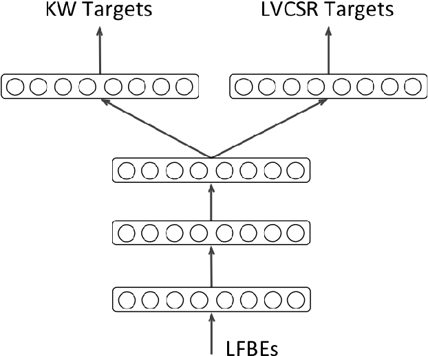 Figure 3 for Data Augmentation for Robust Keyword Spotting under Playback Interference