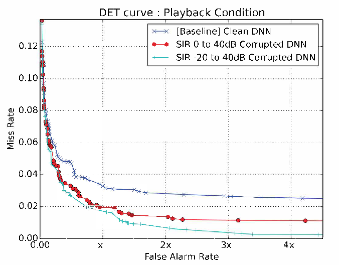 Figure 4 for Data Augmentation for Robust Keyword Spotting under Playback Interference