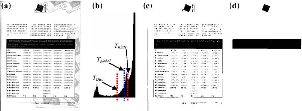 Fig. 1 a A reduced intensity image; b thresholds obtained from the intensity distribution; c initial smeared image; d final smeared image