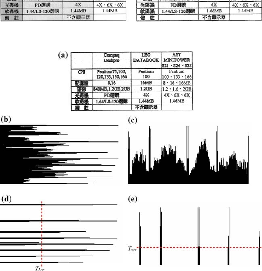 Fig. 6 a A boundary image; b, c horizontal and vertical projection profiles of boundary pixels; d, e corresponding horizontal and vertical partial run-length projection profiles