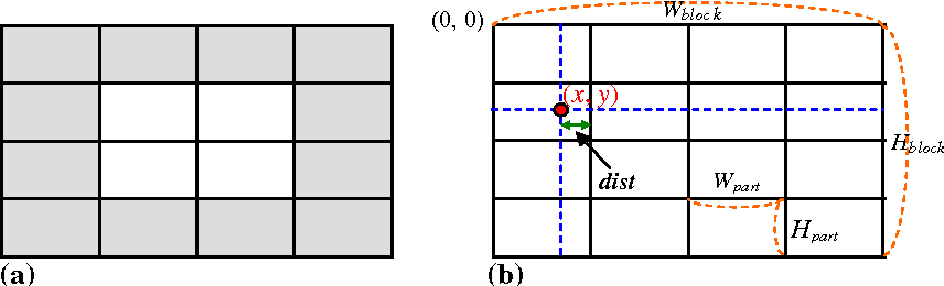 Fig. 8 a A block divided uniformly into 4 · 4 parts; b determination of dist according to the pixel position