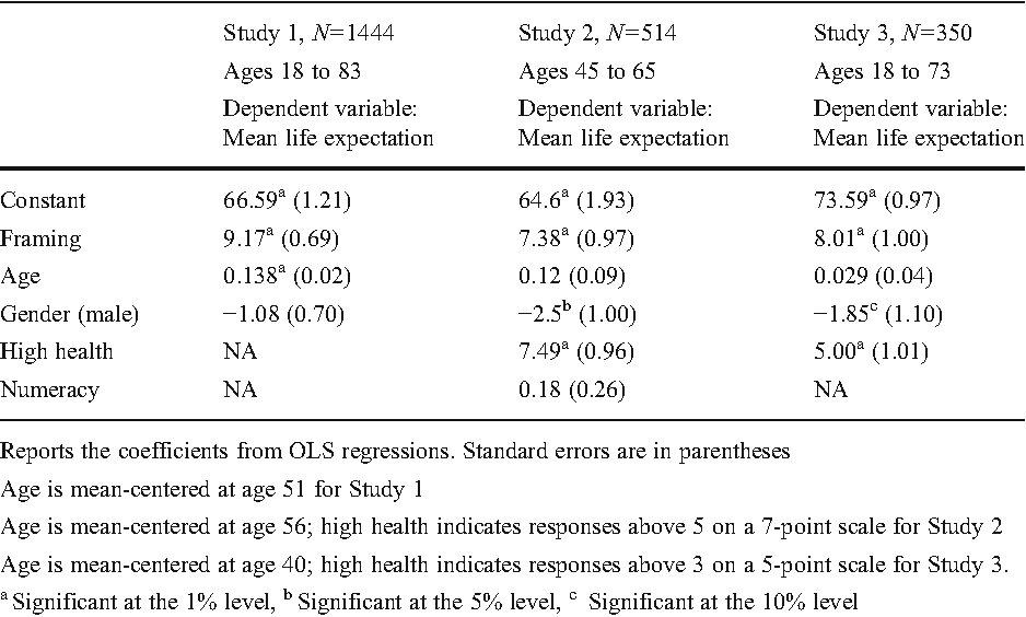 Table 1 from Life expectancy as a constructed belief : Evidence of a ...