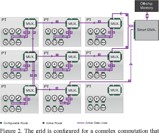 Neuflow a runtime reconfigurable dataflow processor for vision figure 2 sciox Images