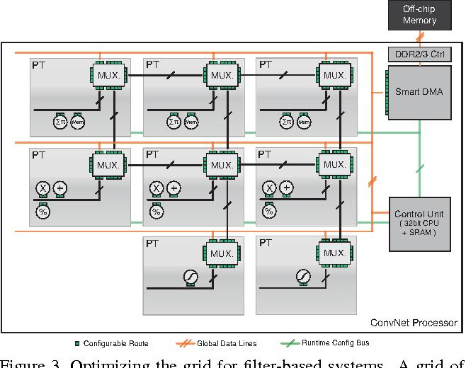 Neuflow a runtime reconfigurable dataflow processor for vision figure 3 sciox Images