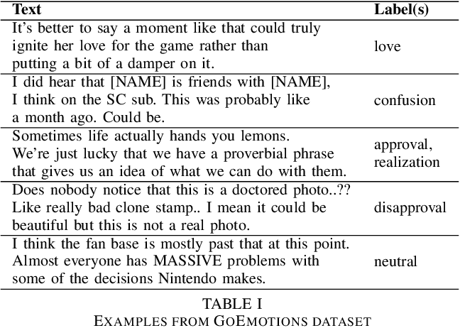 Figure 4 for Fine-Grained Emotion Prediction by Modeling Emotion Definitions