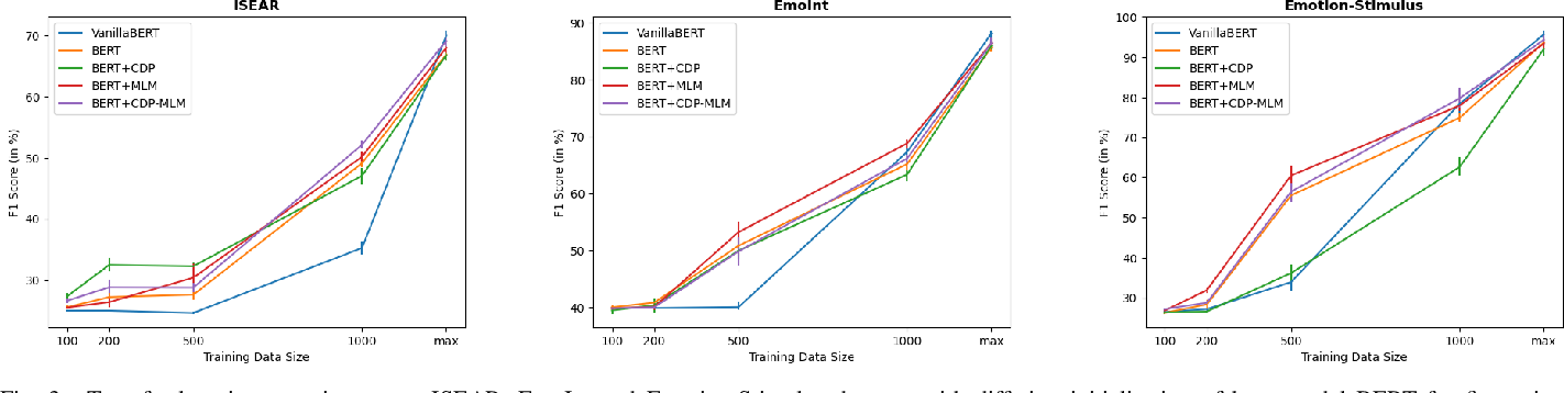 Figure 3 for Fine-Grained Emotion Prediction by Modeling Emotion Definitions