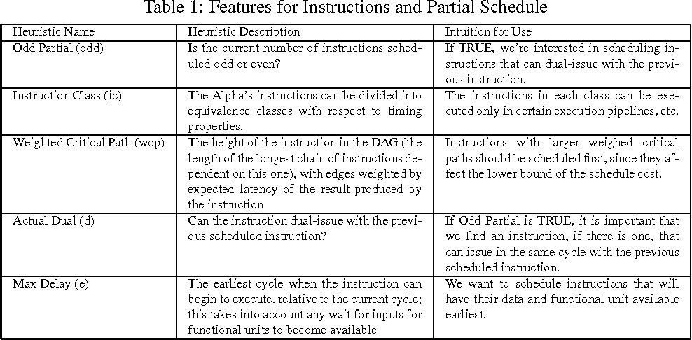 Table 1 From Learning To Schedule Straight Line Code Semantic Scholar
