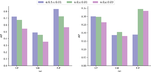 Figure 3 for Using Feature Alignment Can Improve Clean Average Precision and Adversarial Robustness in Object Detection