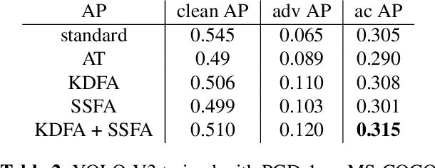 Figure 4 for Using Feature Alignment Can Improve Clean Average Precision and Adversarial Robustness in Object Detection