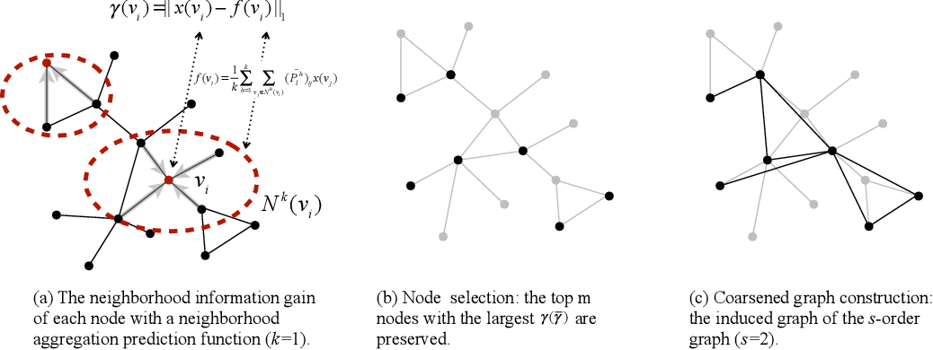 Figure 1 for iPool -- Information-based Pooling in Hierarchical Graph Neural Networks