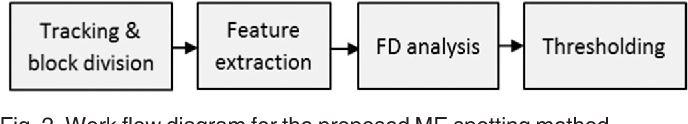 Figure 3 for Towards Reading Hidden Emotions: A comparative Study of Spontaneous Micro-expression Spotting and Recognition Methods