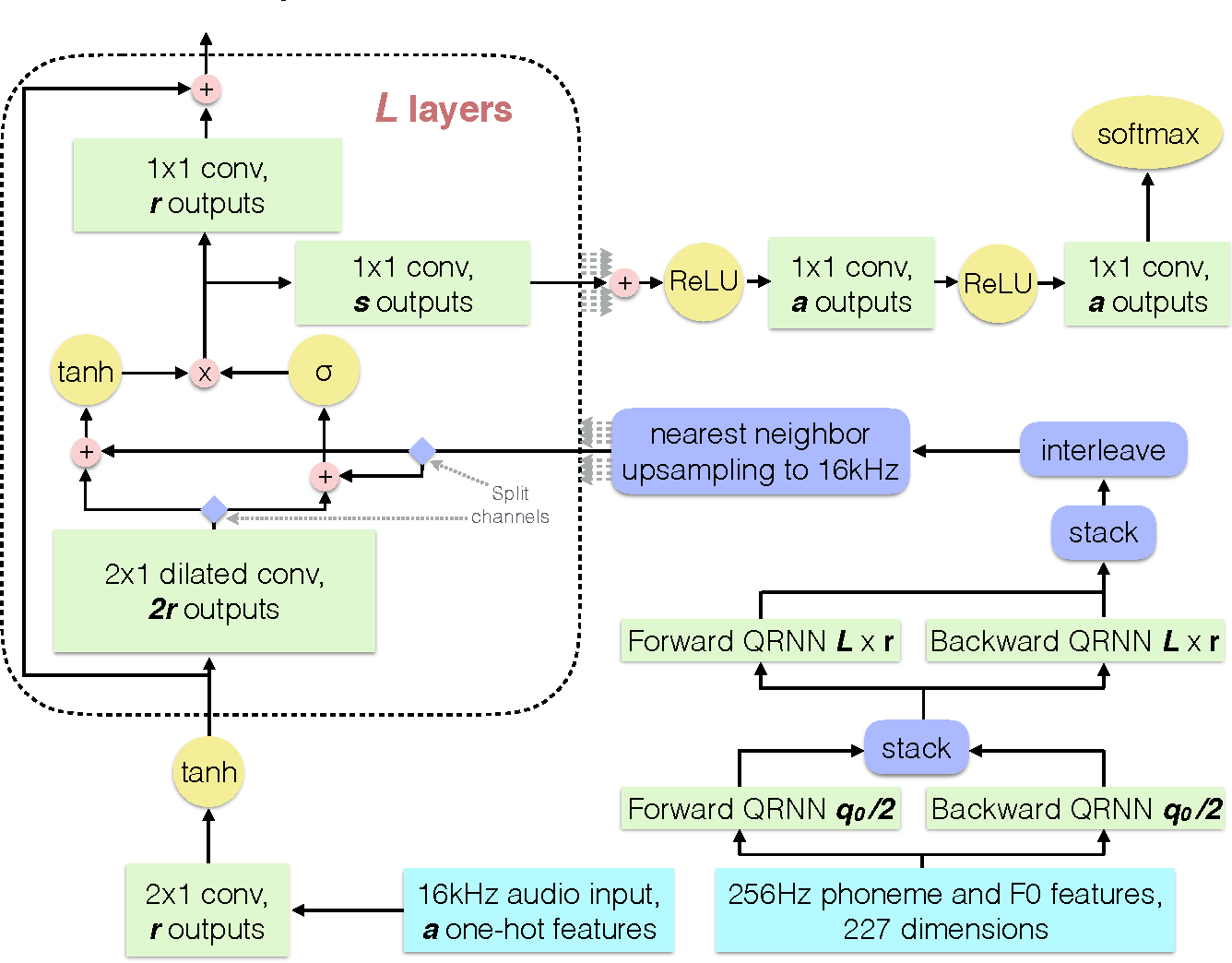 Figure 3 from Deep Voice: Real-time Neural Text-to-Speech - Semantic