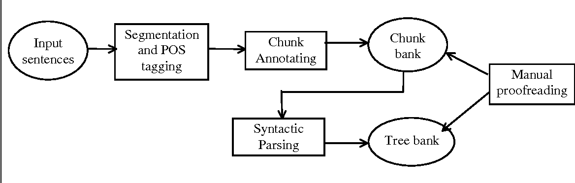 Figure 1 from Annotating the functional chunks in Chinese sentences