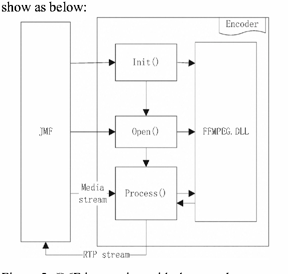 Figure 2 from Expansion of video codec (H 264) and video processing