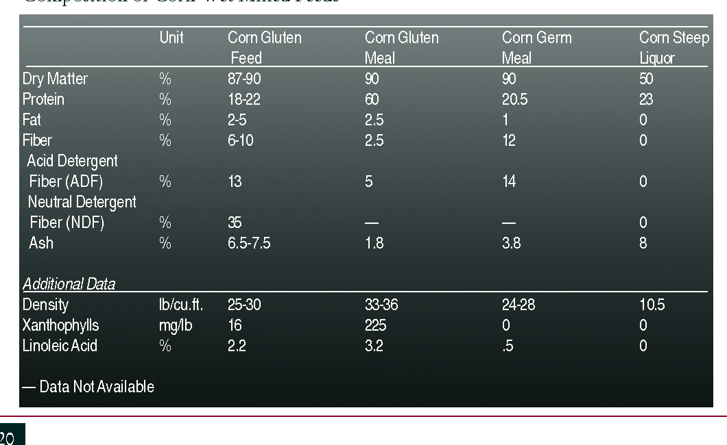 Table 2. Composition of Corn Wet Milled Feeds