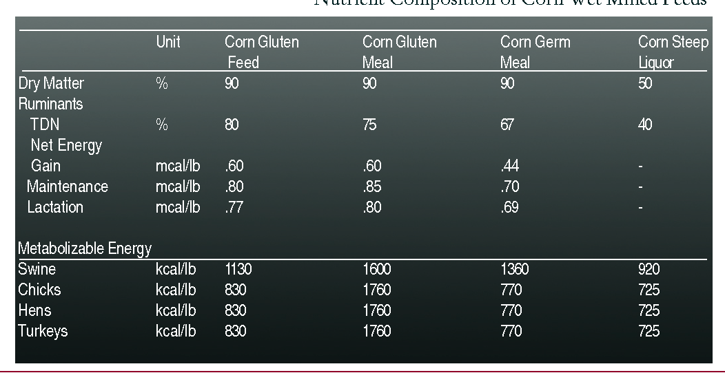 Table 3. Nutrient Composition of Corn Wet Milled Feeds