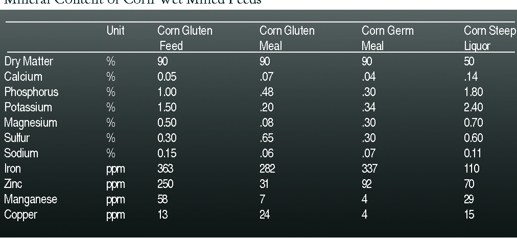 Table 4. Mineral Content of Corn Wet Milled Feeds