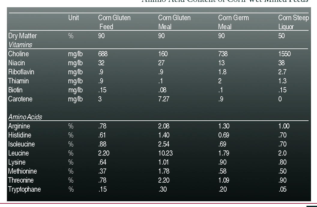 Table 5. Amino Acid Content of Corn Wet Milled Feeds