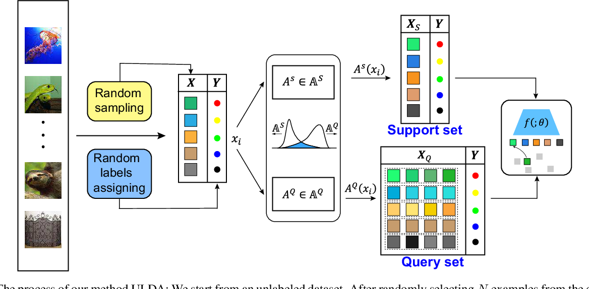 Figure 2 for Unsupervised Few-shot Learning via Distribution Shift-based Augmentation