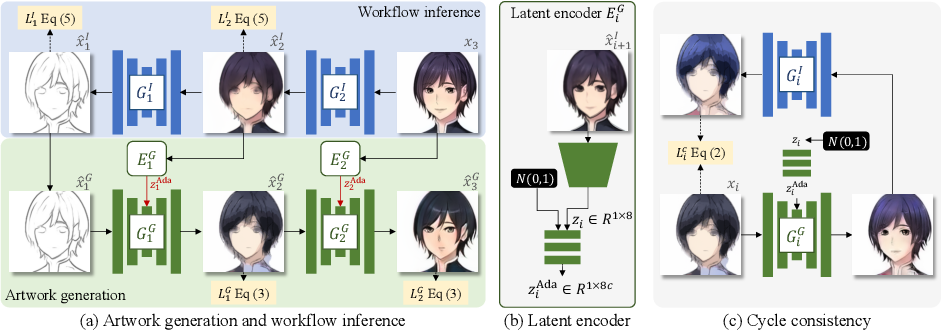 Figure 2 for Modeling Artistic Workflows for Image Generation and Editing