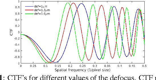 Figure 1 for Mahalanobis Distance for Class Averaging of Cryo-EM Images