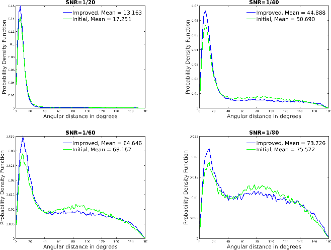 Figure 4 for Mahalanobis Distance for Class Averaging of Cryo-EM Images