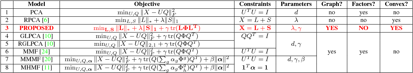 Figure 1 for Robust Principal Component Analysis on Graphs