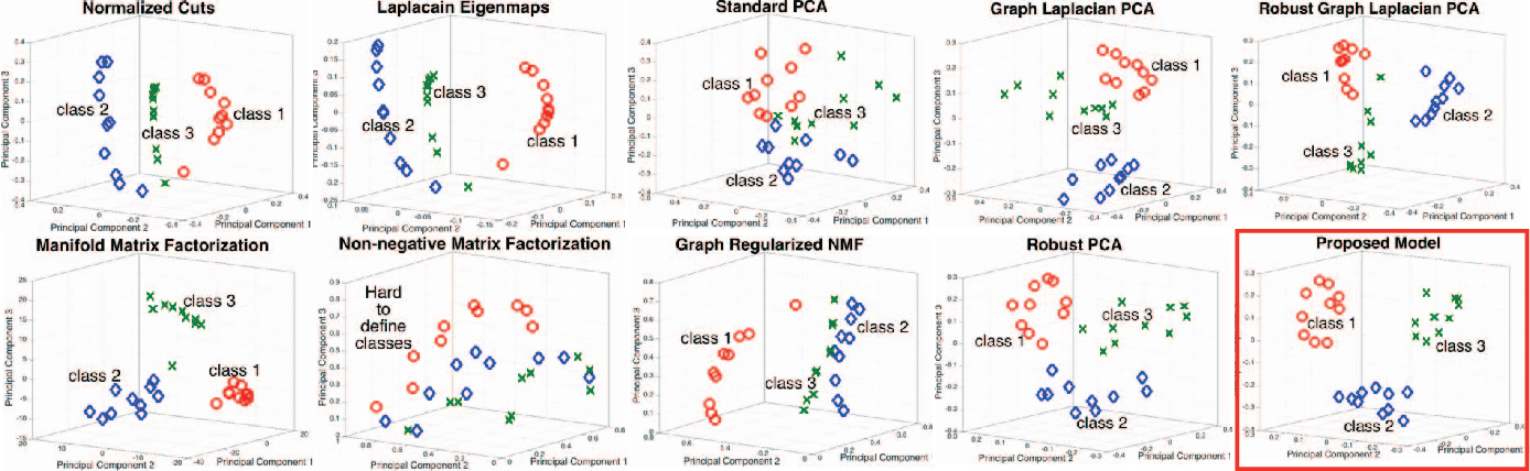 Figure 3 for Robust Principal Component Analysis on Graphs